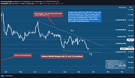 US Dollar - Japanese Yen short term opportunities