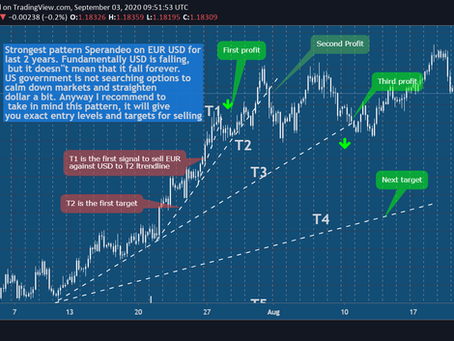 EURUSD, Biggest pattern Sperandeo in history