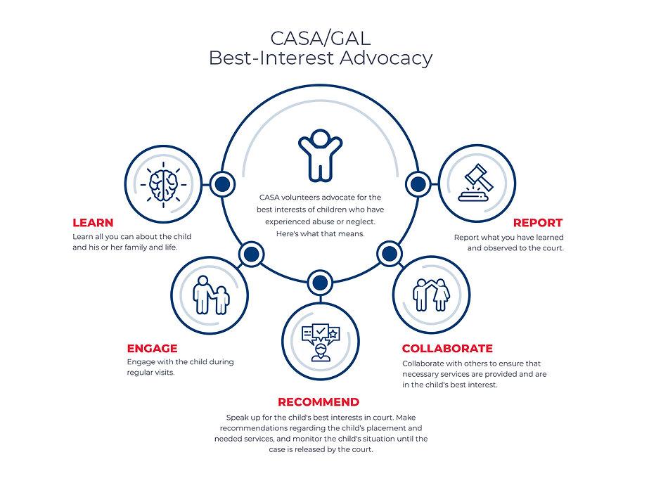 Casa-Infographic-Model-1.jpg