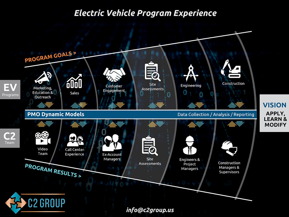 C2 Group EV Experience.jpg