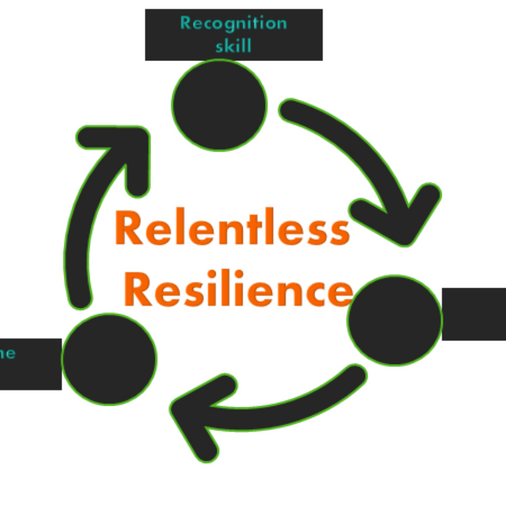 The 3R Process Of Building Relentless Resilience.