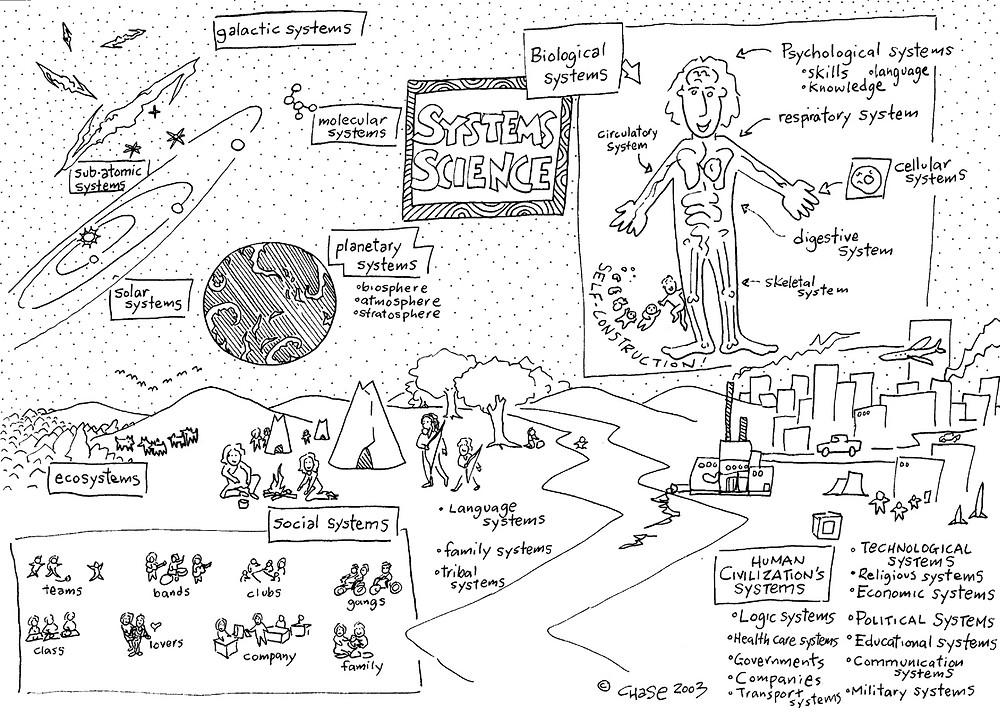 Systeem-denken: denken in samenhang (c) Christopher Chase