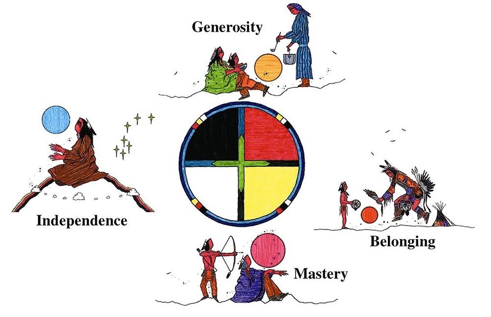 The Circle of Courage - het indiaanse model voor opvoeding vanuit diep respect voor kinderen en de eigen cultuur.