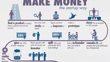 Como Hacer Dinero - Infografía