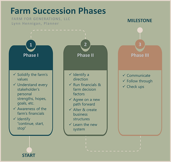 Farm Succession Phases.png