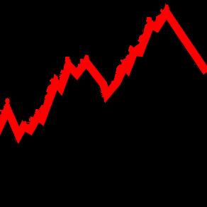 COVID-19 Impact On Stock Market ?