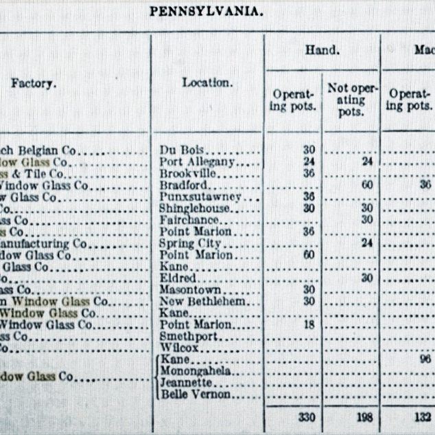 Flat glass plants in existence in Pennsylvania by 1913