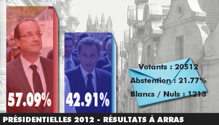 présidentielles 2012 résultats à Arras