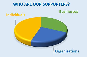NCEF's supporters