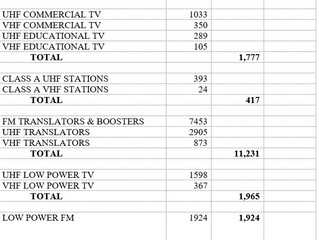 Broadcast Station Totals