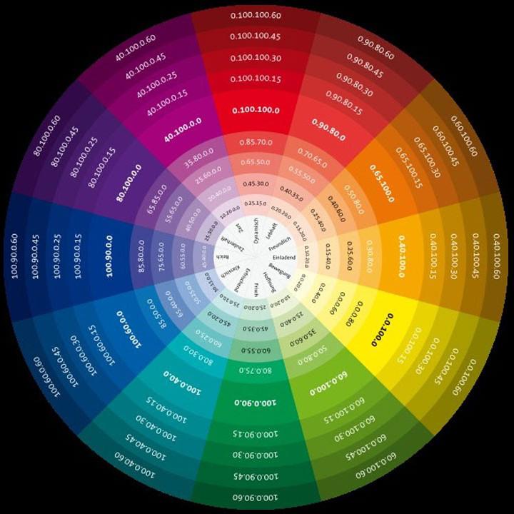 Цветовой круг дизайнера