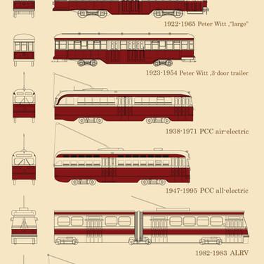 A History of TTC Streetcar