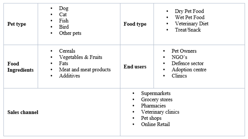 Pet foods segments.png