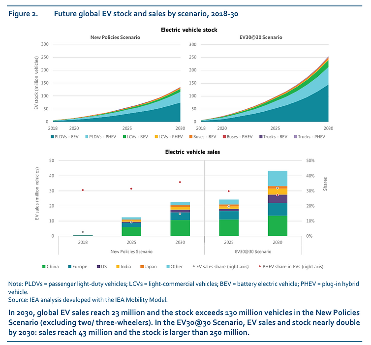 Future Global Sales EVs.png