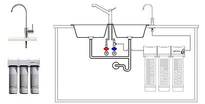 ultrafiltration d'eau