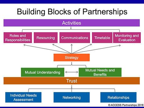 Building Blocks ACCESS P 2018 (1).jpg