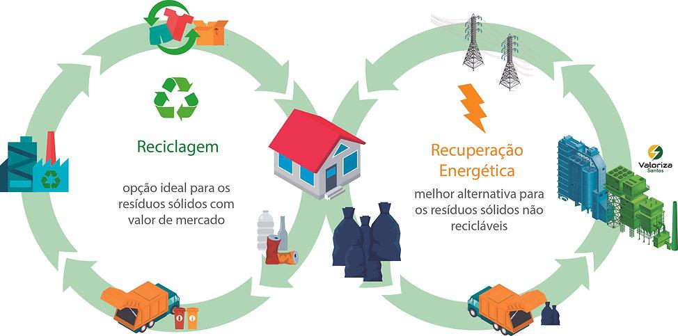 Ciclo de reciclagem URE.jpg