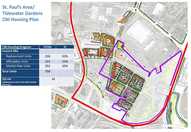 CNI Housing Plan