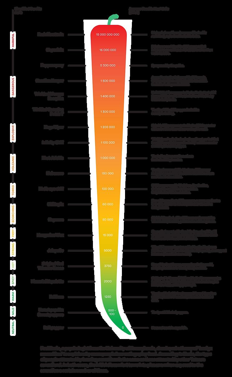 Scolvile Scale