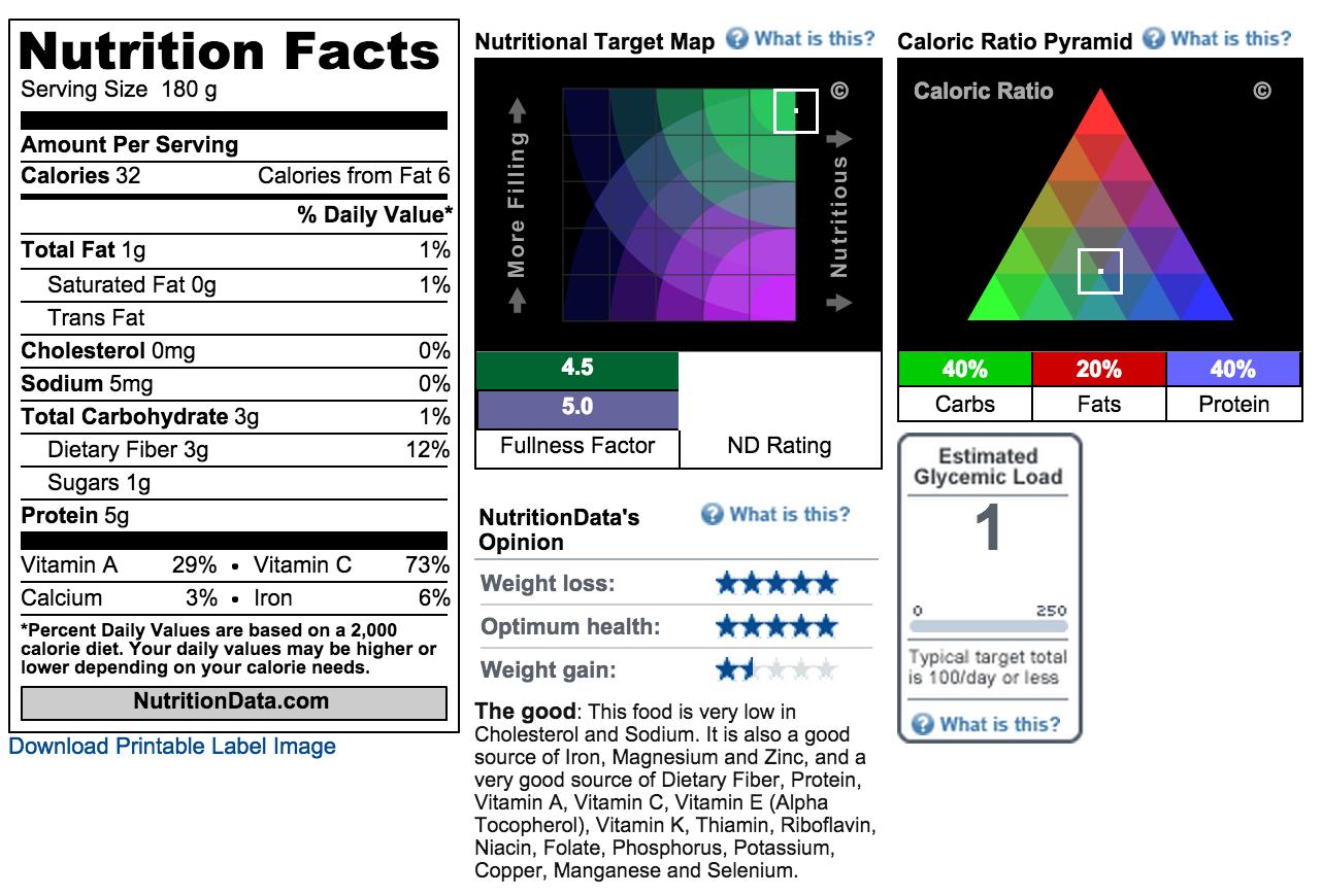 Nutrition Facts: Raw Asparagus