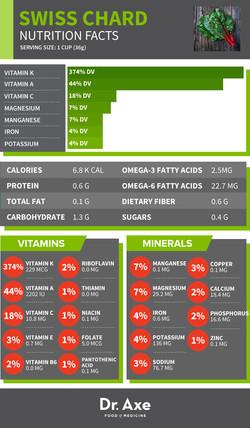 Swiss Chard Nutrition