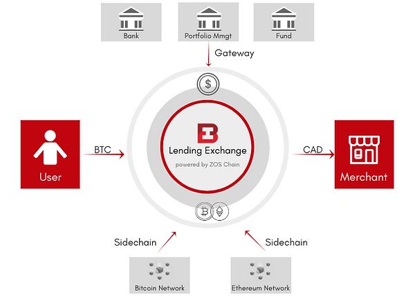 iBank Lending Diagrams (3).png