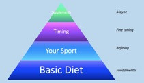 Nutrition Basics for the Jiu-jitsu Athlete