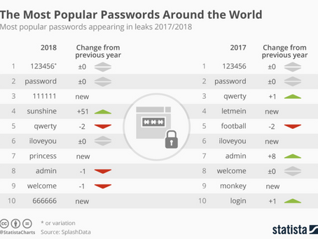 The Most Popular Passwords Around the World
