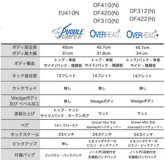 PJ/Overhead(+)シリーズの仕様比較表