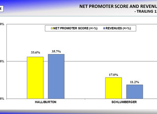 Halliburton and Schlumberger's Customer Loyalty Ratings and Revenues Increase