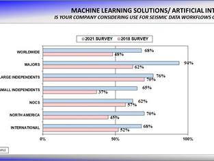 Machine Learning/AI Continues to Gain Interest and Momentum in the Oil & Gas Industry
