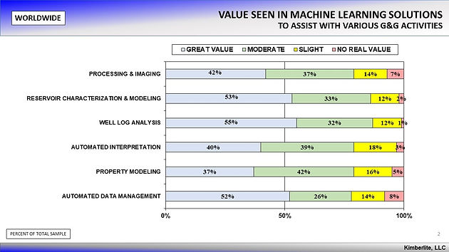 Machine Learning Solutions Initiatives in Oil & Gas