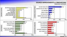 ROV Services Market Update