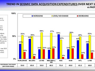 Seismic Acquisition Industry Showing Small Signs of Improvement