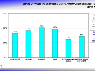 Automated Drilling Poised to Grow Over Next 5 Years