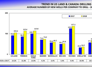 US Land Drilling to Increase 14.2% in 2018