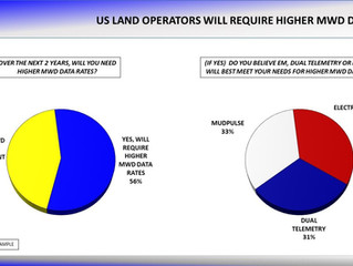 US Land Operators Report Need for Higher MWD Data Rates