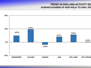 Drilling to Increase 4.9% in 2021
