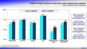 Use of Real-Time Drilling Operations Support Increases
