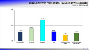US Land Drilling to Increase 19.9% in 2022