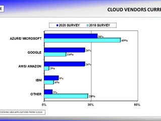 Microsoft is the Leading Cloud Provider for the Oil & Gas Industry