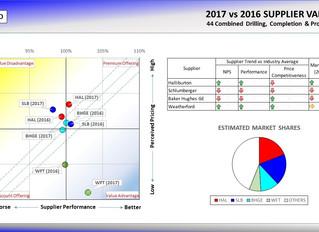 Halliburton Strengthens Position in North America Land