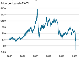 US Oil Industry Collapse Will Negatively Impact US Economic Recovery