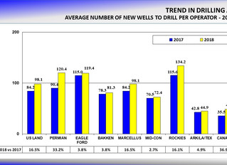 US Land Drilling to Increase 16.5% in 2018