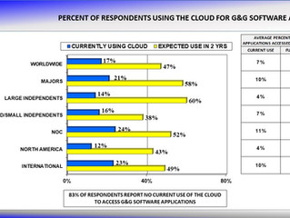 Oil & Gas Industry Use of Cloud to More Than Double in Next Two Years