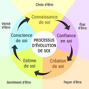 Processus_d%C3%83%C2%A9volution_de_soi_edited.jpg