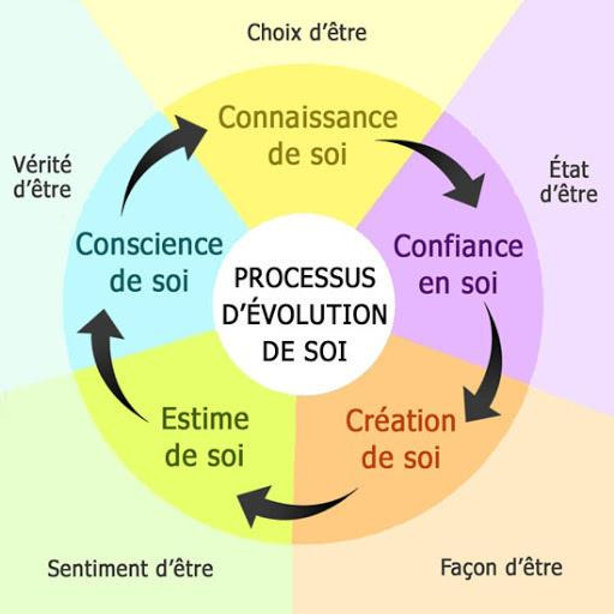 Processus_d%C3%83%C2%A9volution_de_soi_e