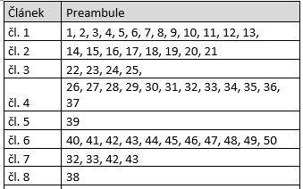 [Life-hack] Převodová tabulka mezi odůvodněním a textem GDPR