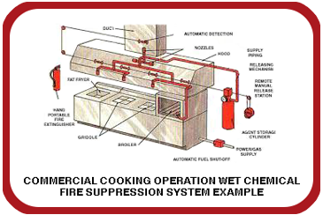 Fire Protection Services | Free Quote | 440-951-8255 on lighting wiring diagram, welding wiring diagram, power wiring diagram, nurse call wiring diagram, security systems wiring diagram, engineering wiring diagram, hardware wiring diagram, burglar alarm wiring diagram, smoke detectors wiring diagram, generators wiring diagram, electrical wiring diagram, hvac wiring diagram, fans wiring diagram, alarm system wiring diagram, mechanical wiring diagram, ups wiring diagram, refrigeration wiring diagram, electronics wiring diagram, cctv wiring diagram,