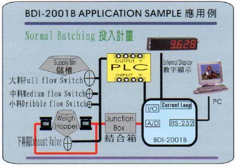 BDI-2001B 應用實例